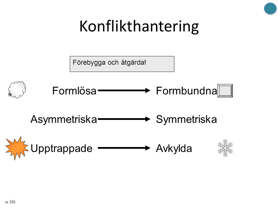 Konflikthantering Formlösa Formbundna Asymmetriska Symmetriska