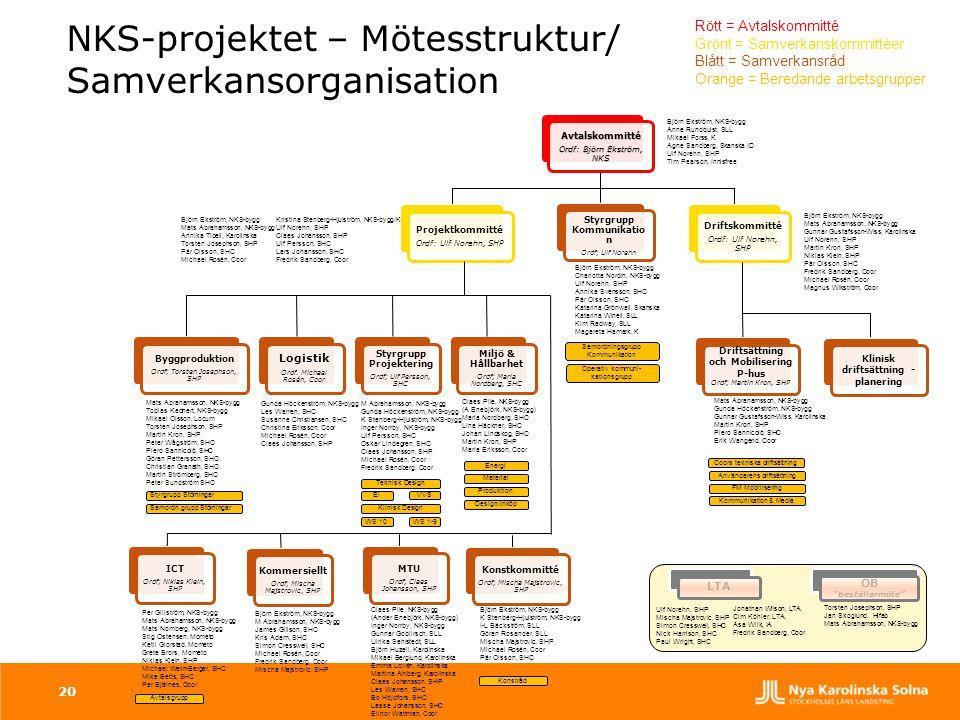 NKS-projektet – Mötesstruktur/ Samverkansorganisation