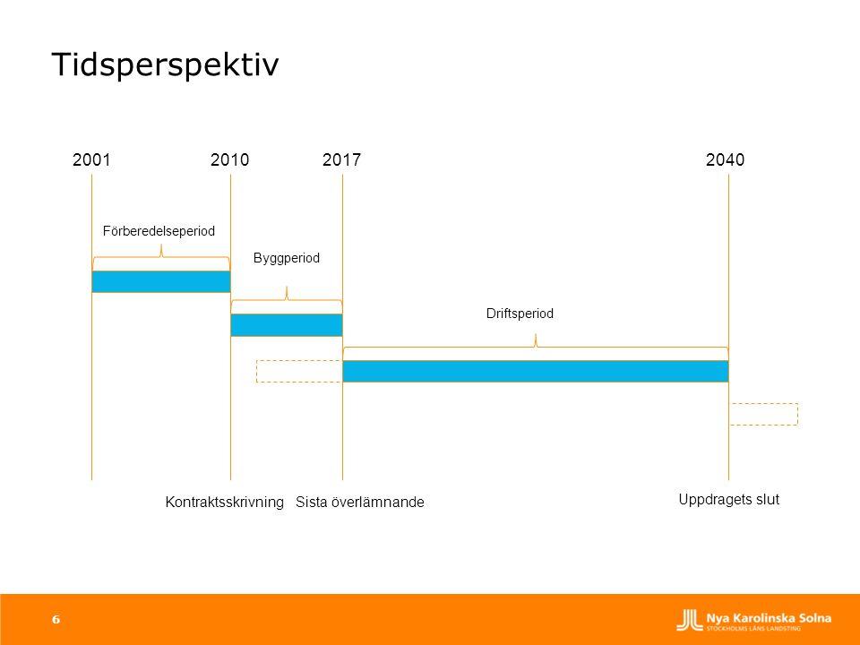 Tidsperspektiv 2001 2010 2017 2040 Kontraktsskrivning
