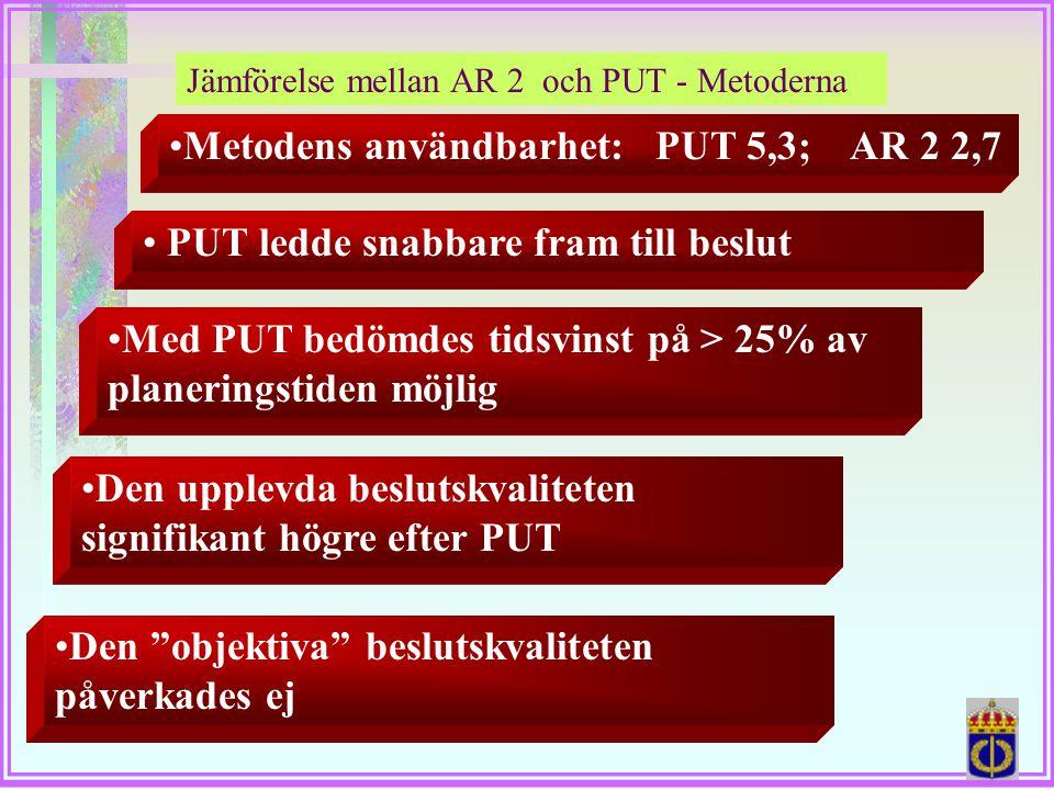 Metodens användbarhet: PUT 5,3; AR 2 2,7
