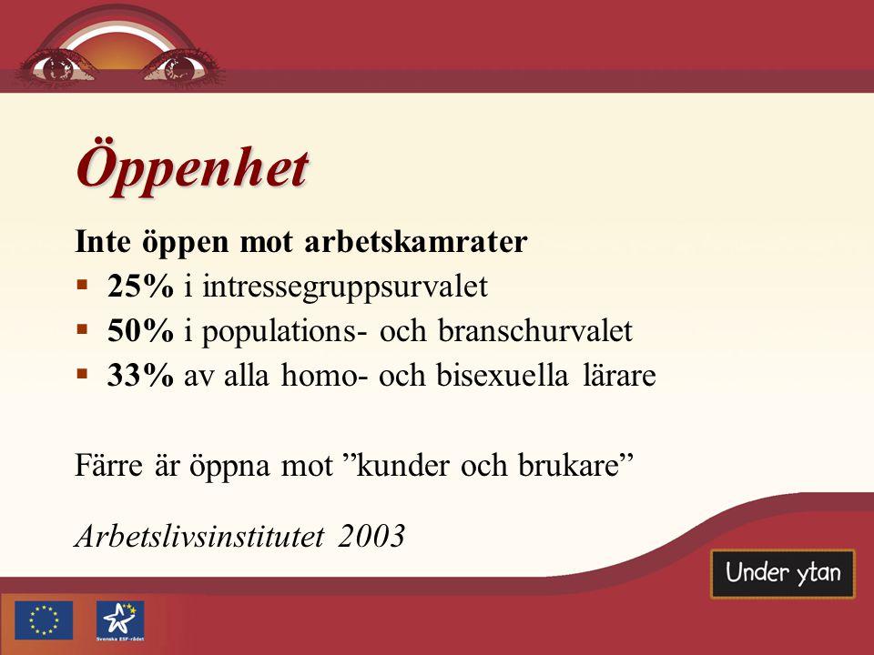 Öppenhet Inte öppen mot arbetskamrater 25% i intressegruppsurvalet