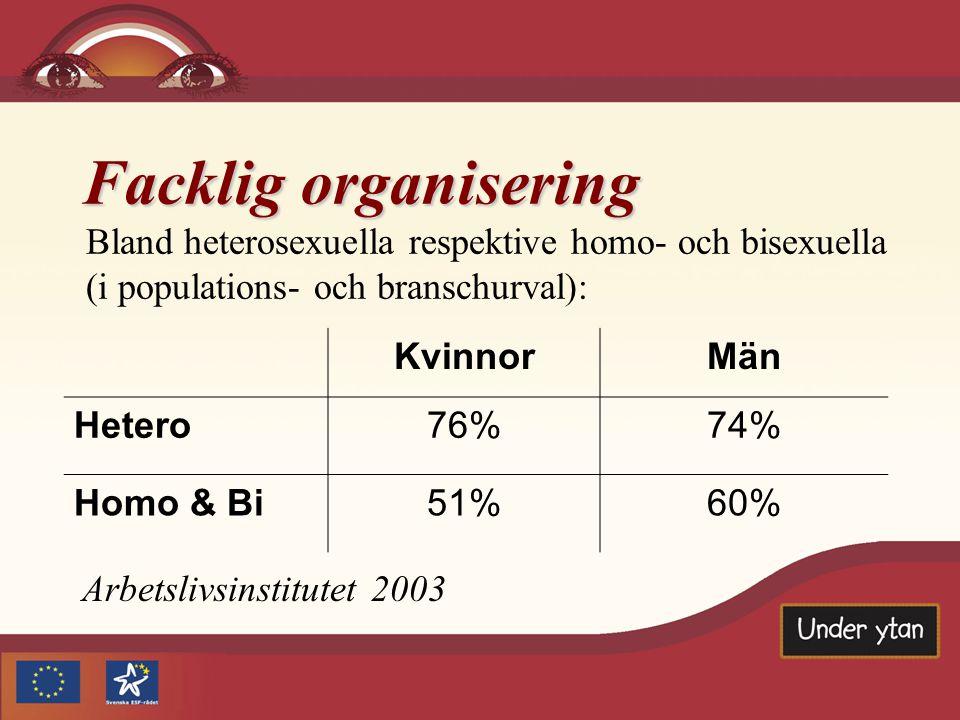 Facklig organisering Bland heterosexuella respektive homo- och bisexuella (i populations- och branschurval):