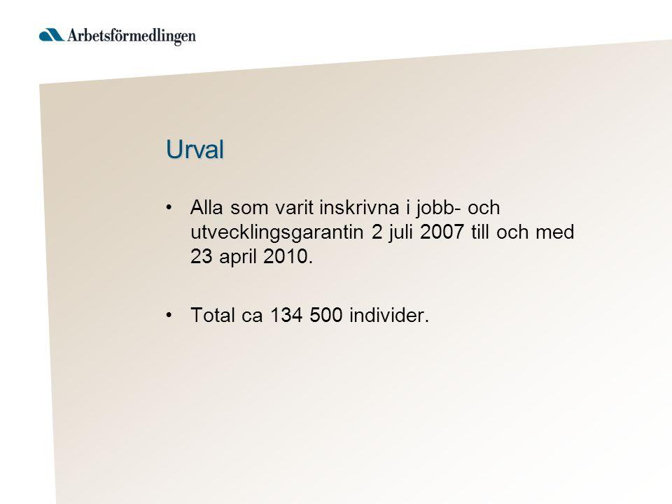 Urval Alla som varit inskrivna i jobb- och utvecklingsgarantin 2 juli 2007 till och med 23 april 2010.