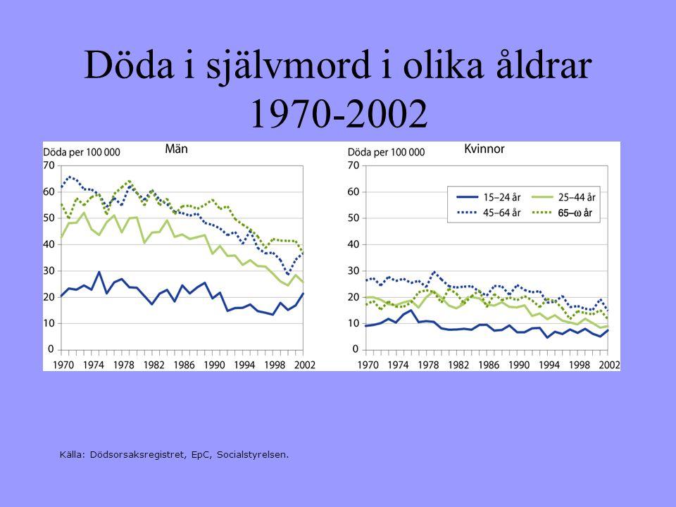 Döda i självmord i olika åldrar 1970-2002