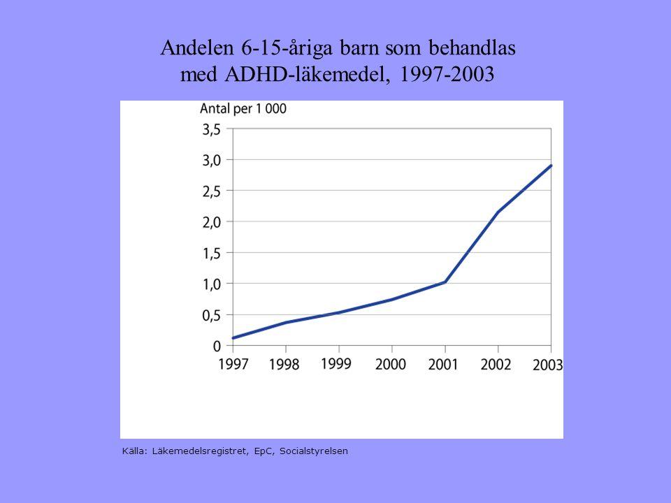 Andelen 6-15-åriga barn som behandlas med ADHD-läkemedel, 1997-2003