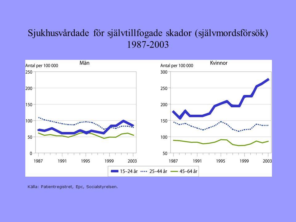 Sjukhusvårdade för självtillfogade skador (självmordsförsök) 1987-2003