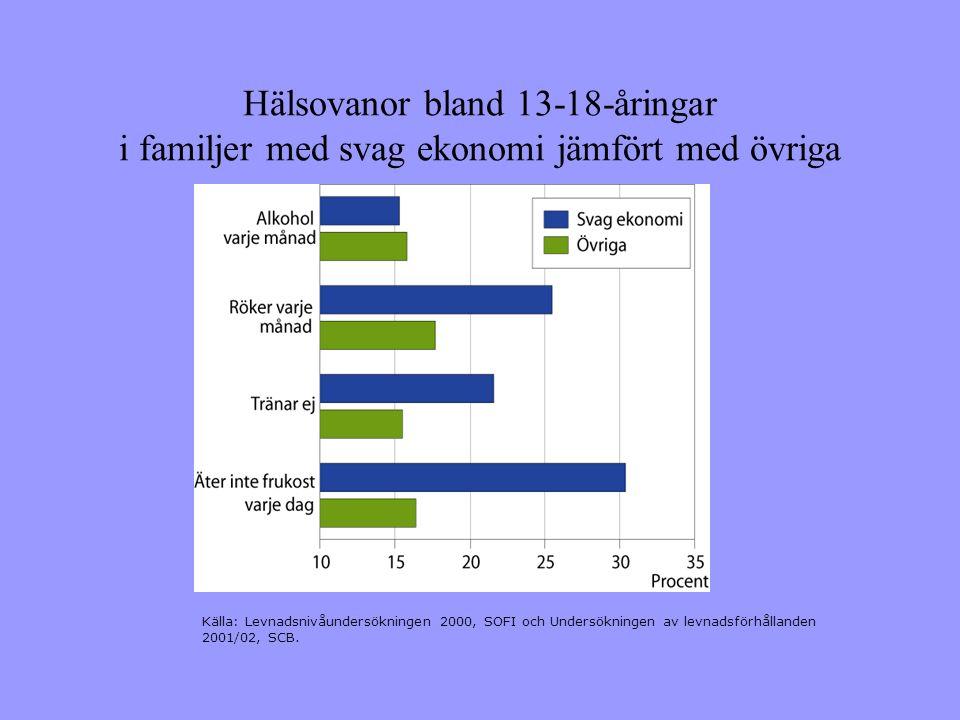 Hälsovanor bland 13-18-åringar i familjer med svag ekonomi jämfört med övriga
