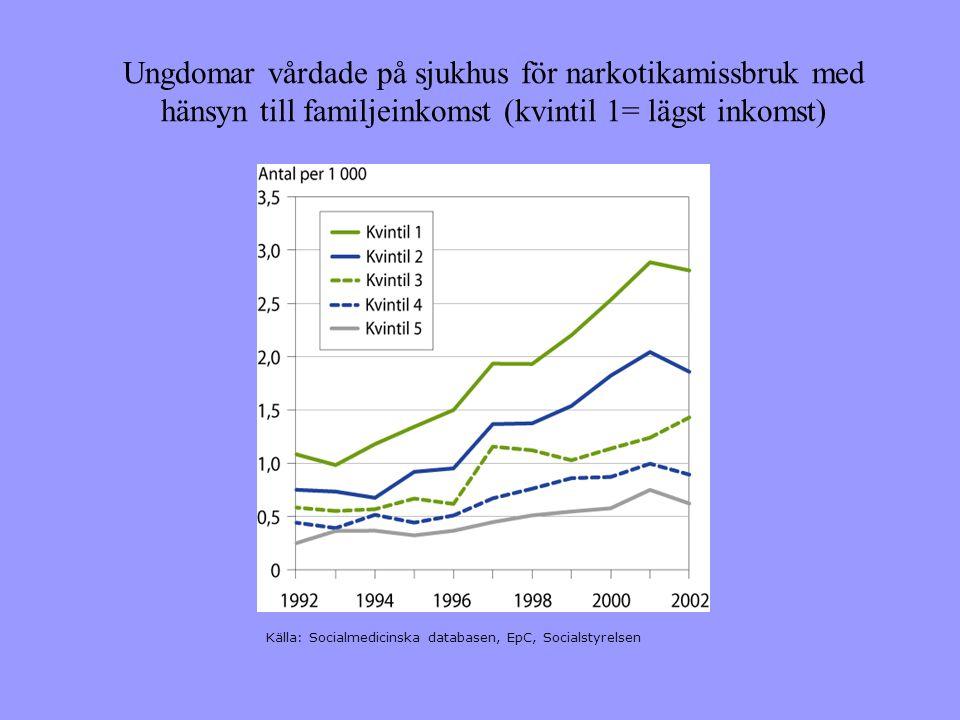 Ungdomar vårdade på sjukhus för narkotikamissbruk med hänsyn till familjeinkomst (kvintil 1= lägst inkomst)