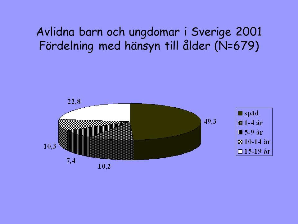 Avlidna barn och ungdomar i Sverige 2001 Fördelning med hänsyn till ålder (N=679)
