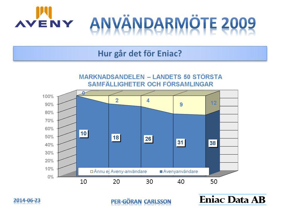 Användarmöte 2009 Hur går det för Eniac 10 20 30 40 50