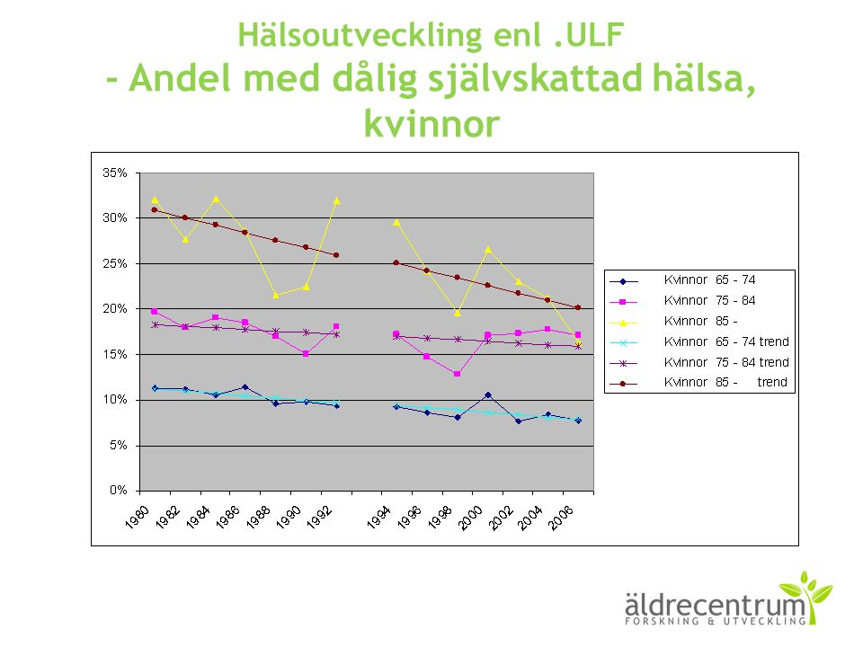 Hälsoutveckling enl .ULF - Andel med dålig självskattad hälsa, kvinnor