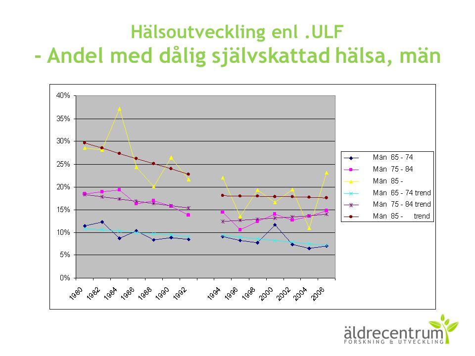 Hälsoutveckling enl .ULF - Andel med dålig självskattad hälsa, män