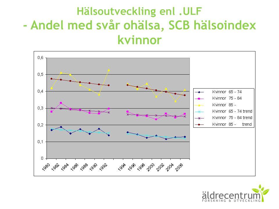 Hälsoutveckling enl .ULF - Andel med svår ohälsa, SCB hälsoindex kvinnor