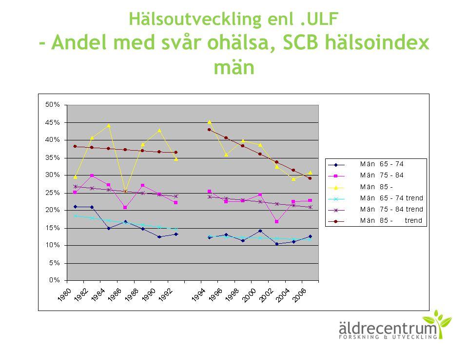 Hälsoutveckling enl .ULF - Andel med svår ohälsa, SCB hälsoindex män