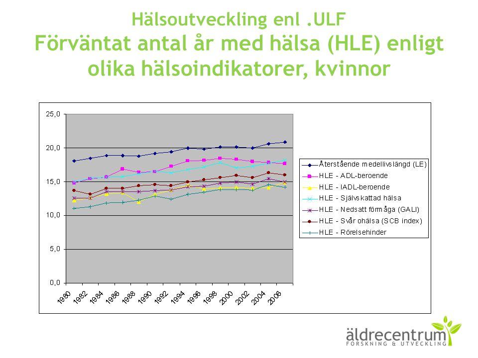 Hälsoutveckling enl .ULF Förväntat antal år med hälsa (HLE) enligt olika hälsoindikatorer, kvinnor