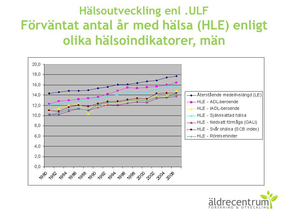 Hälsoutveckling enl .ULF Förväntat antal år med hälsa (HLE) enligt olika hälsoindikatorer, män