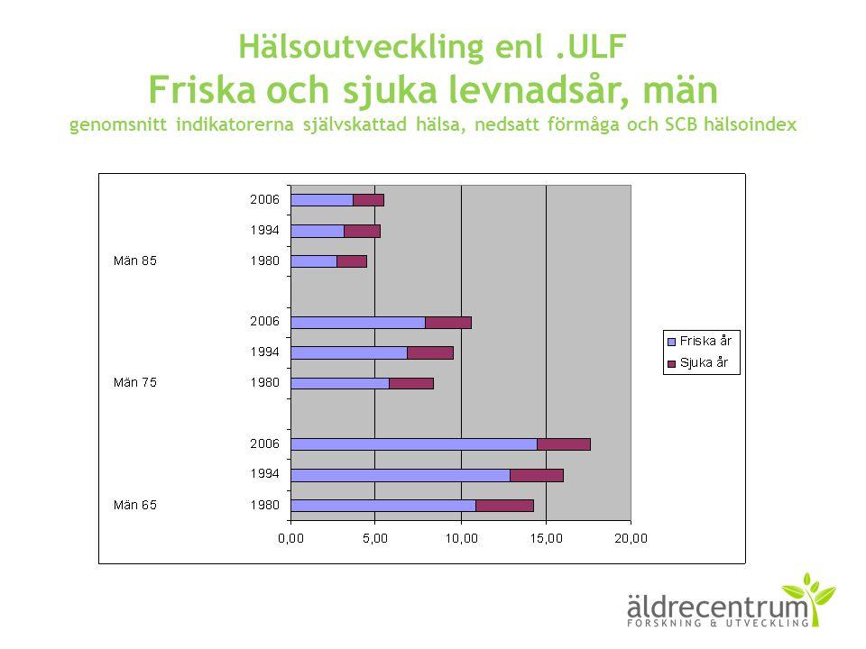 Hälsoutveckling enl .ULF Friska och sjuka levnadsår, män genomsnitt indikatorerna självskattad hälsa, nedsatt förmåga och SCB hälsoindex