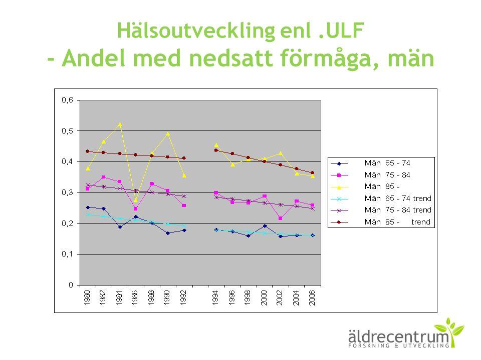 Hälsoutveckling enl .ULF - Andel med nedsatt förmåga, män