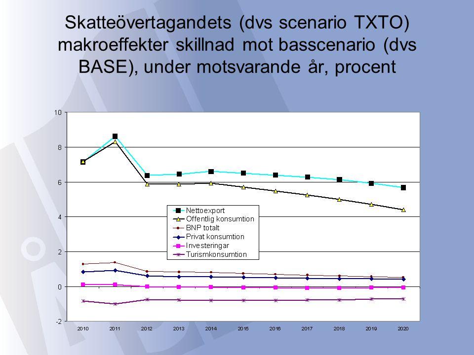 Skatteövertagandets (dvs scenario TXTO) makroeffekter skillnad mot basscenario (dvs BASE), under motsvarande år, procent
