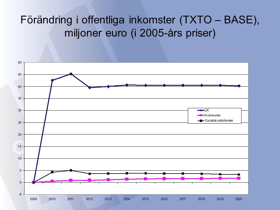 Förändring i offentliga inkomster (TXTO – BASE), miljoner euro (i 2005-års priser)