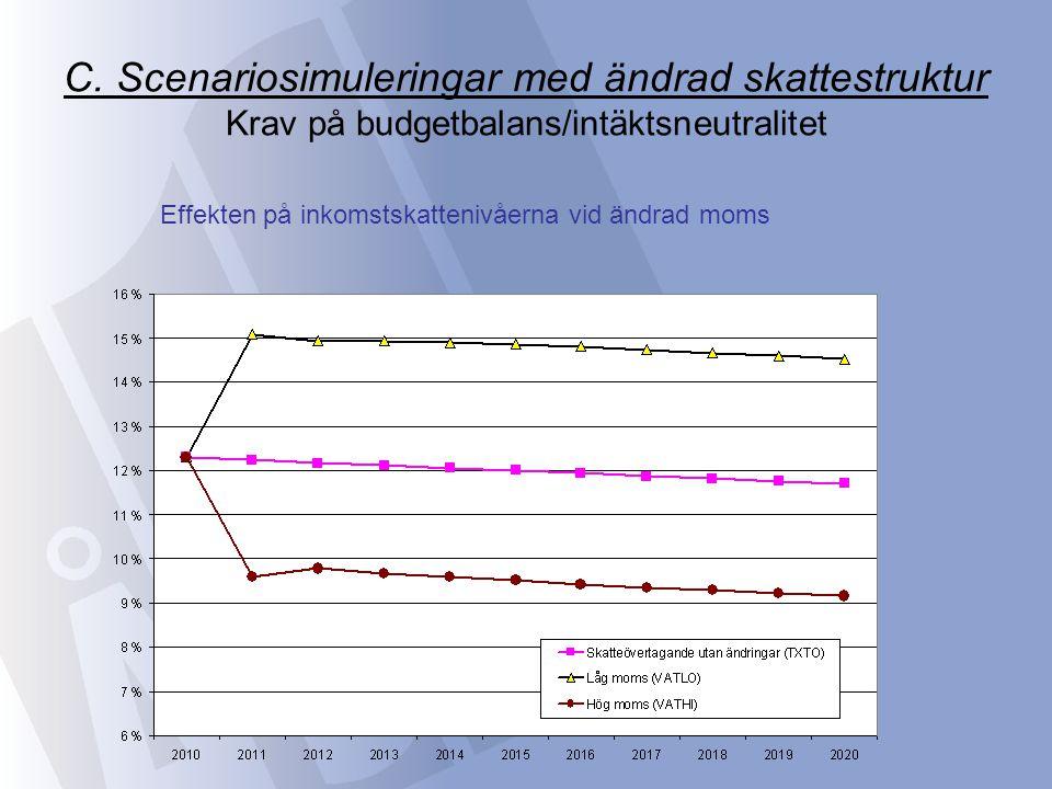 C. Scenariosimuleringar med ändrad skattestruktur Krav på budgetbalans/intäktsneutralitet