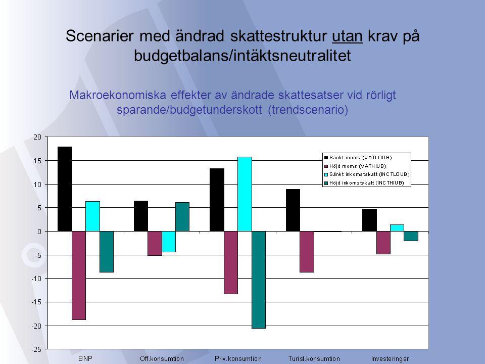 Scenarier med ändrad skattestruktur utan krav på budgetbalans/intäktsneutralitet