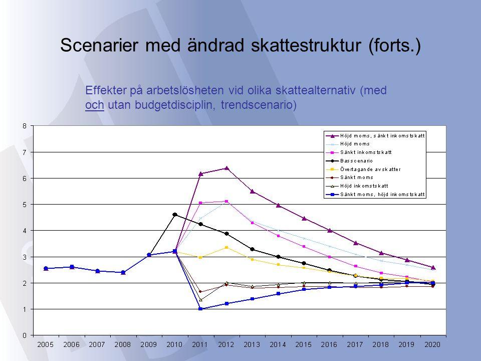 Scenarier med ändrad skattestruktur (forts.)