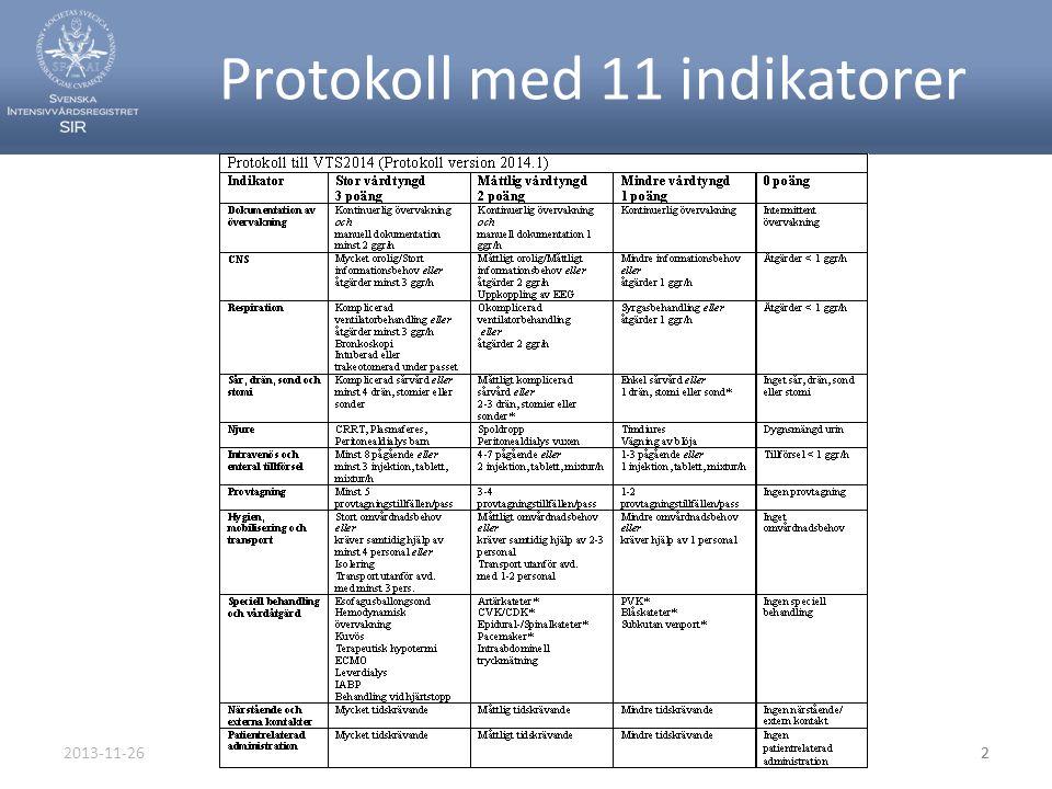 Protokoll med 11 indikatorer