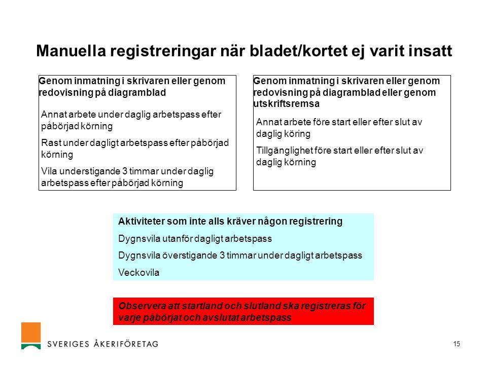 Manuella registreringar när bladet/kortet ej varit insatt
