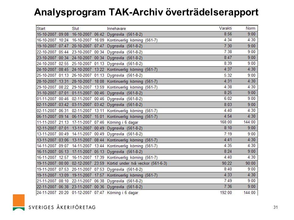 Analysprogram TAK-Archiv överträdelserapport
