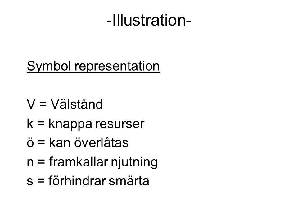 -Illustration- Symbol representation V = Välstånd k = knappa resurser