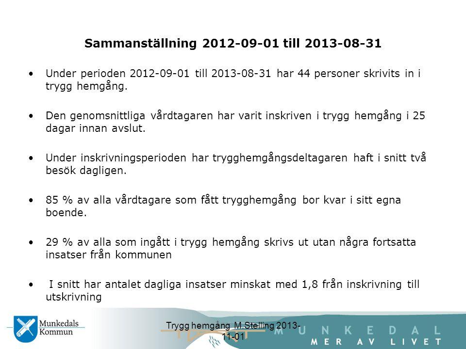Sammanställning 2012-09-01 till 2013-08-31