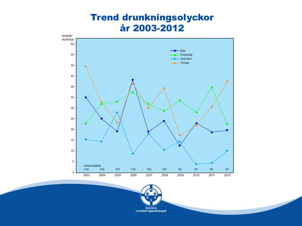 Trend drunkningsolyckor