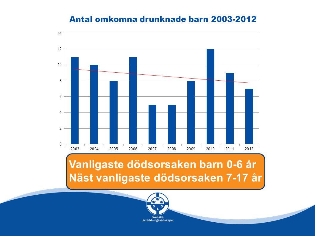 Antal omkomna drunknade barn 2003-2012