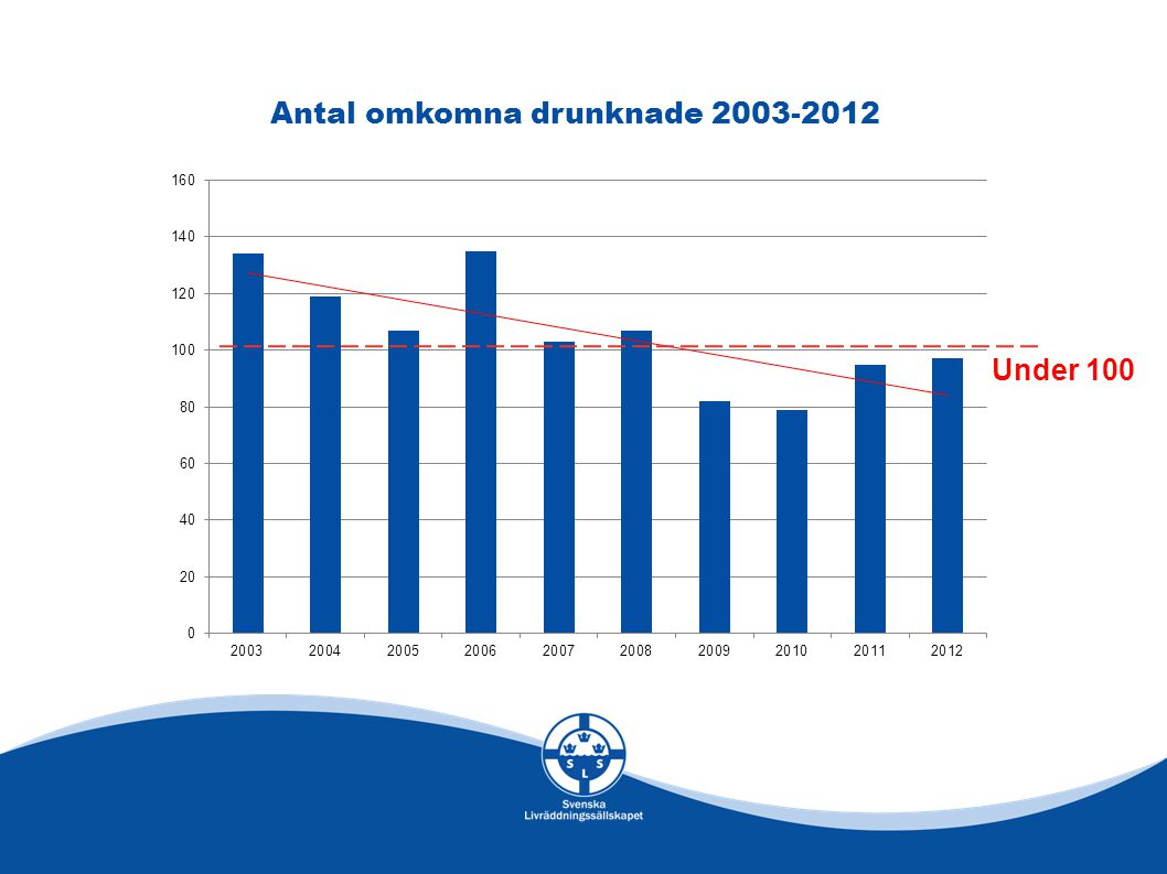 Antal omkomna drunknade 2003-2012