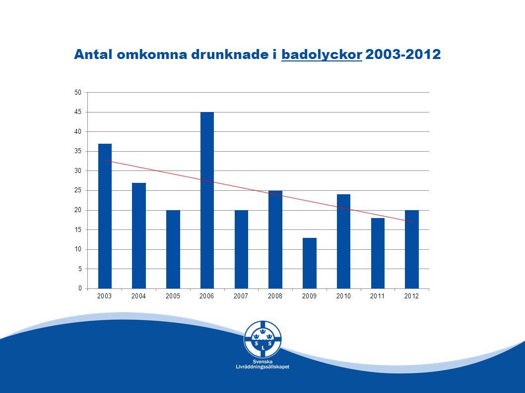 Antal omkomna drunknade i badolyckor 2003-2012