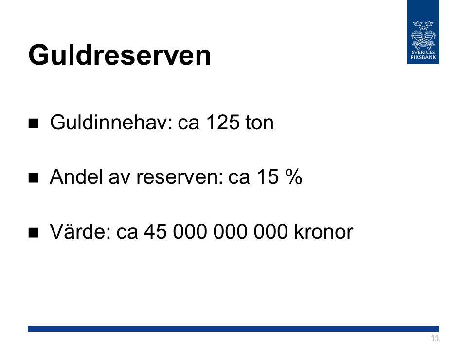 Guldreserven Guldinnehav: ca 125 ton Andel av reserven: ca 15 %
