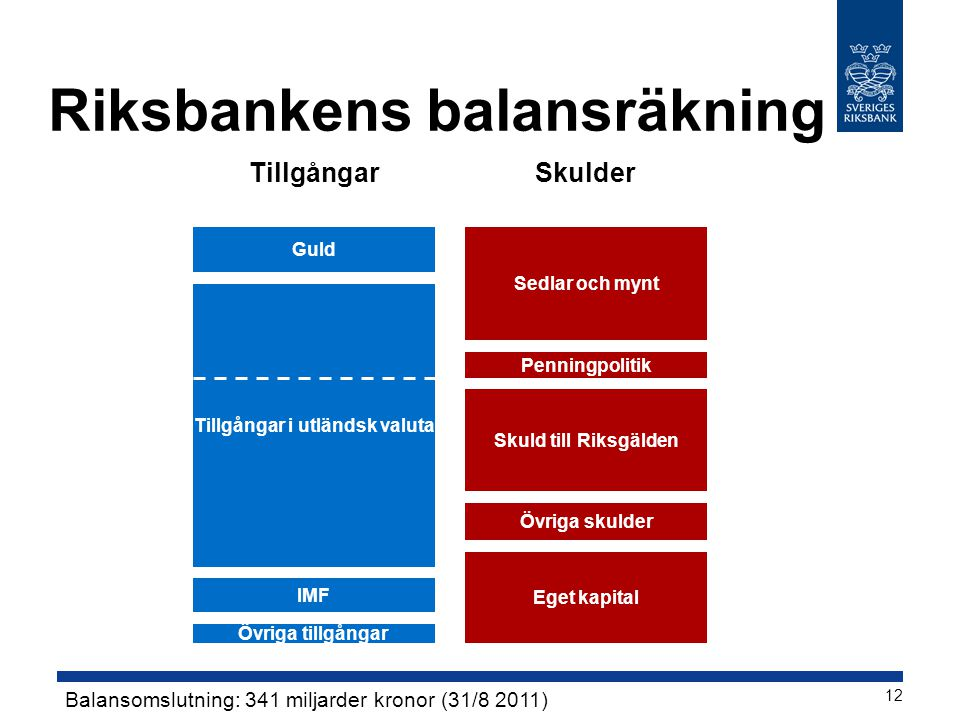 Riksbankens balansräkning