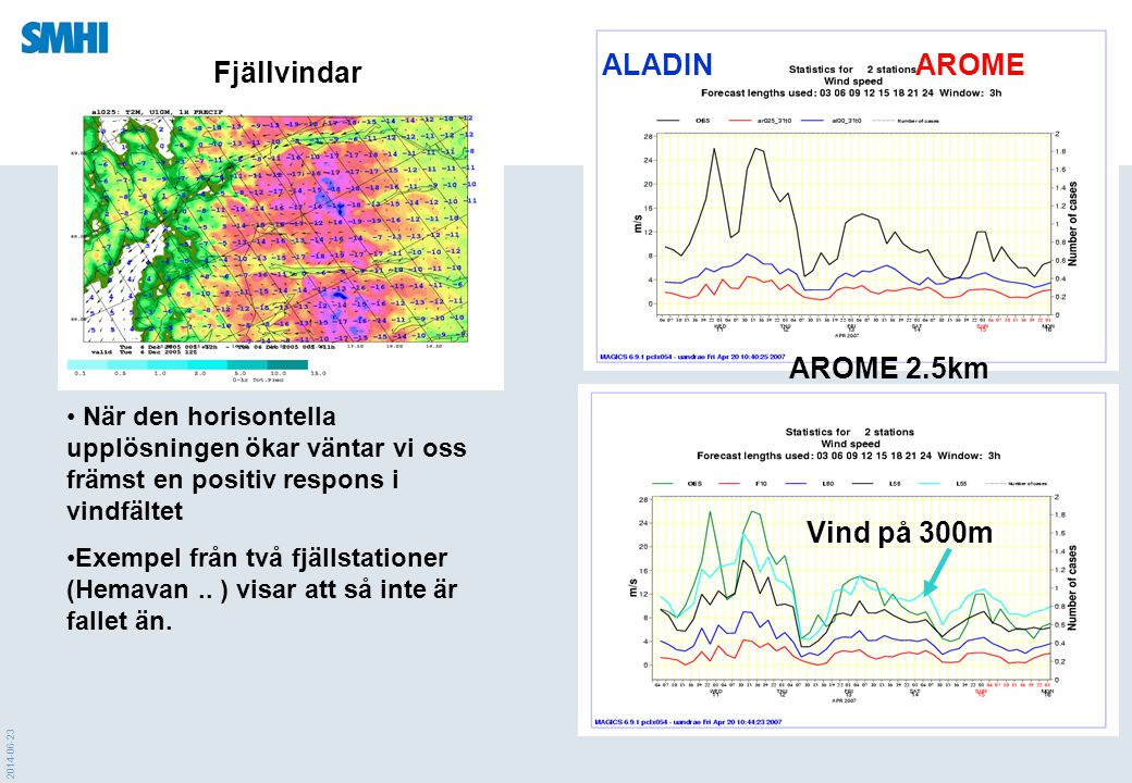 ALADIN AROME Fjällvindar AROME 2.5km Vind på 300m