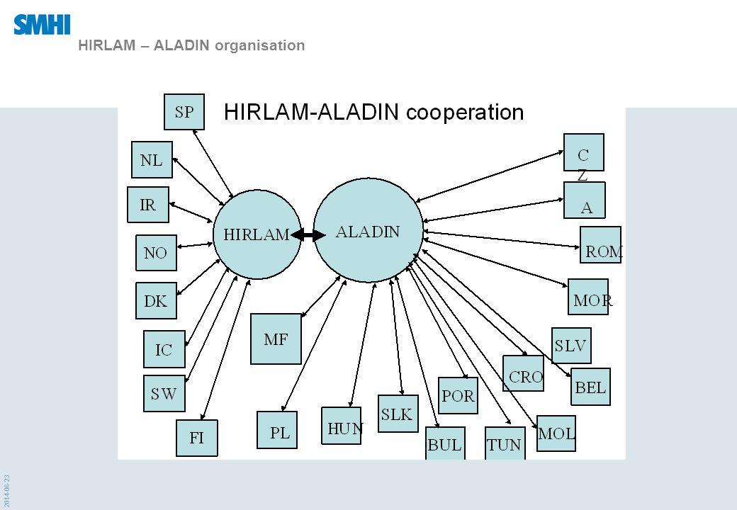 HIRLAM – ALADIN organisation