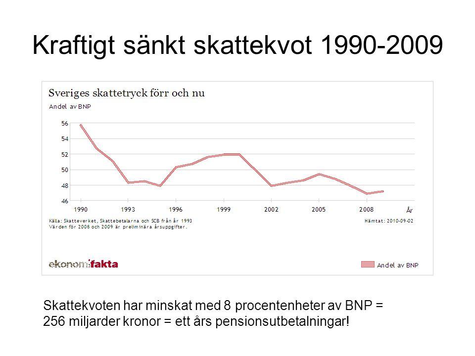 Kraftigt sänkt skattekvot 1990-2009