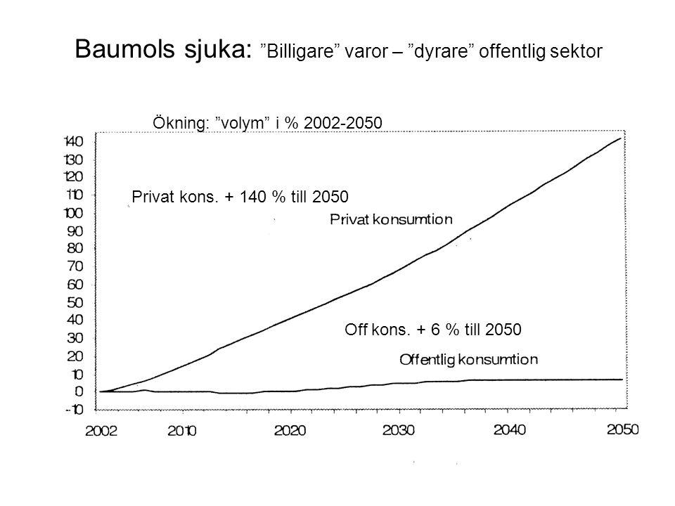 Baumols sjuka: Billigare varor – dyrare offentlig sektor