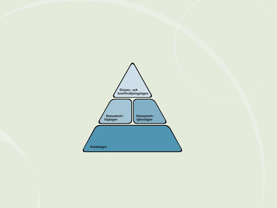 Mer om köpavtal Mer information om olika köpavtal finns i Konsumentverkets PowerPoints: Konsumentköplagen.