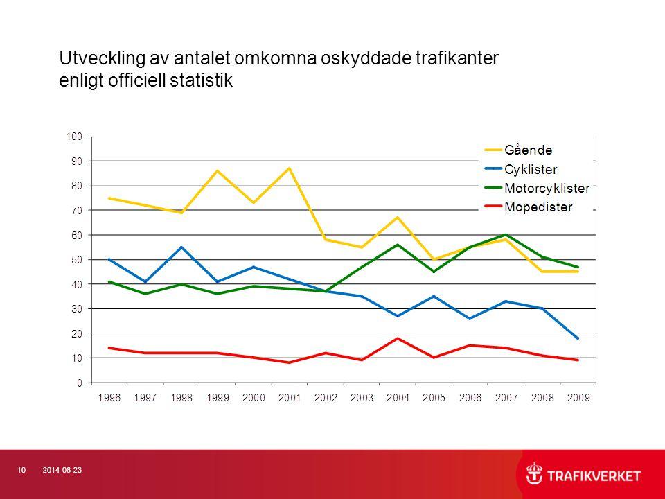 Utveckling av antalet omkomna oskyddade trafikanter enligt officiell statistik