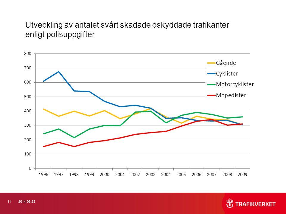Utveckling av antalet svårt skadade oskyddade trafikanter enligt polisuppgifter