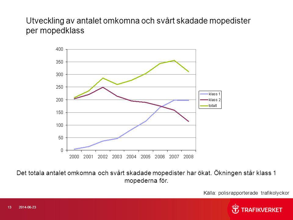 Utveckling av antalet omkomna och svårt skadade mopedister per mopedklass