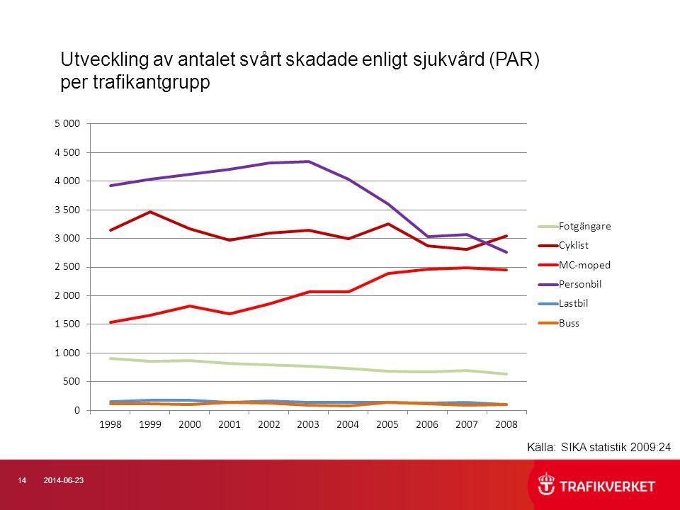Utveckling av antalet svårt skadade enligt sjukvård (PAR) per trafikantgrupp