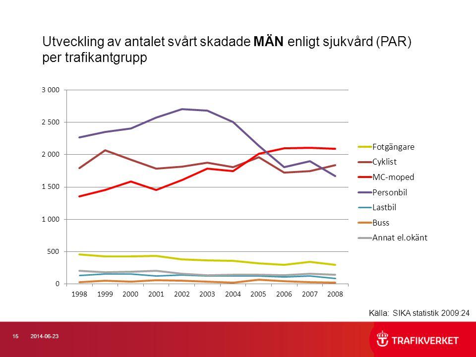 Utveckling av antalet svårt skadade MÄN enligt sjukvård (PAR) per trafikantgrupp