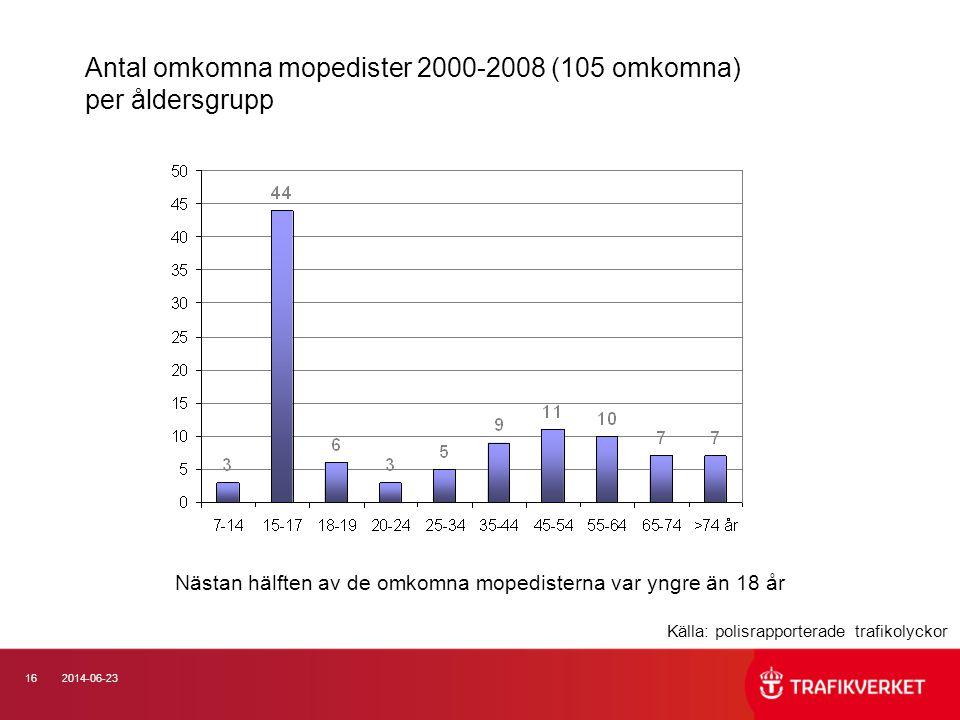Antal omkomna mopedister 2000-2008 (105 omkomna) per åldersgrupp