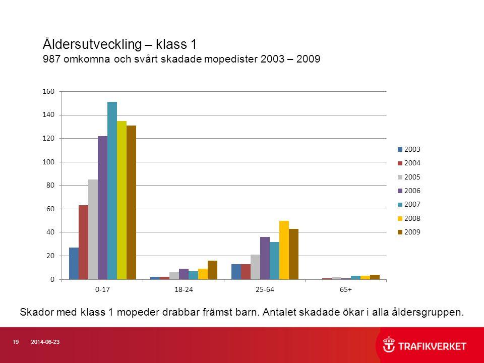 Åldersutveckling – klass 1 987 omkomna och svårt skadade mopedister 2003 – 2009